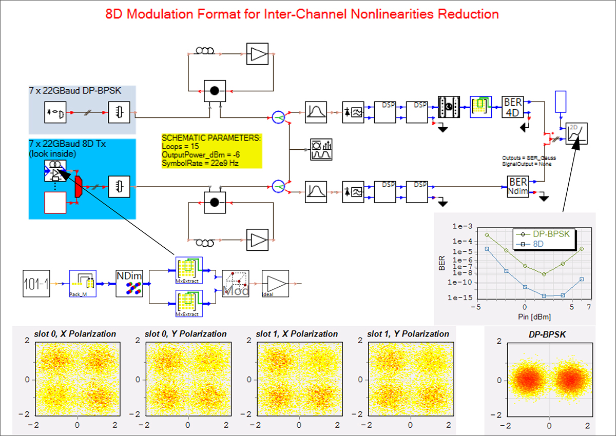 Simulation setup and results for a comparison of DP-BPSK and 8D-modulation coding formats