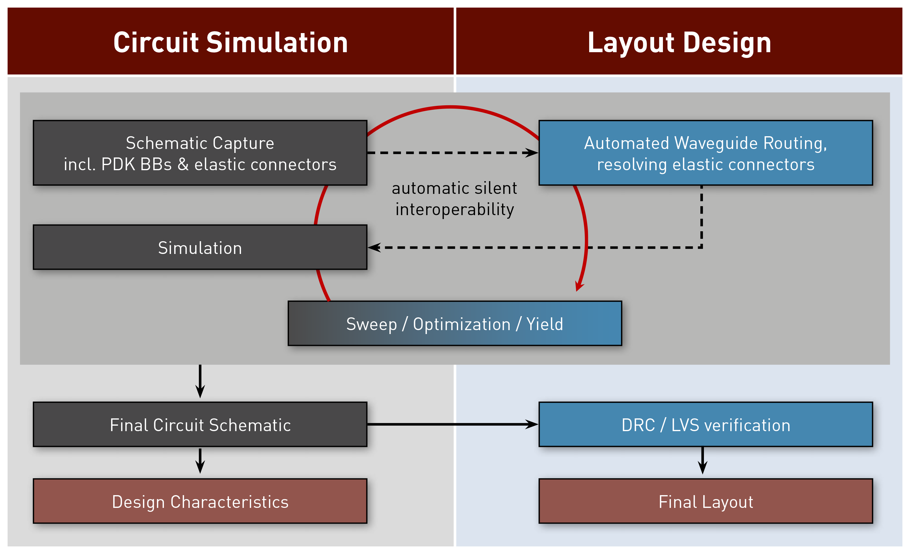 Sketch of layout-aware schematic-driven design methodology