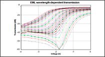 Figure 2: EAM transfer function is wavelength-dependent