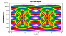 Figure 2: PAM-4 eye diagrams before and after equalization