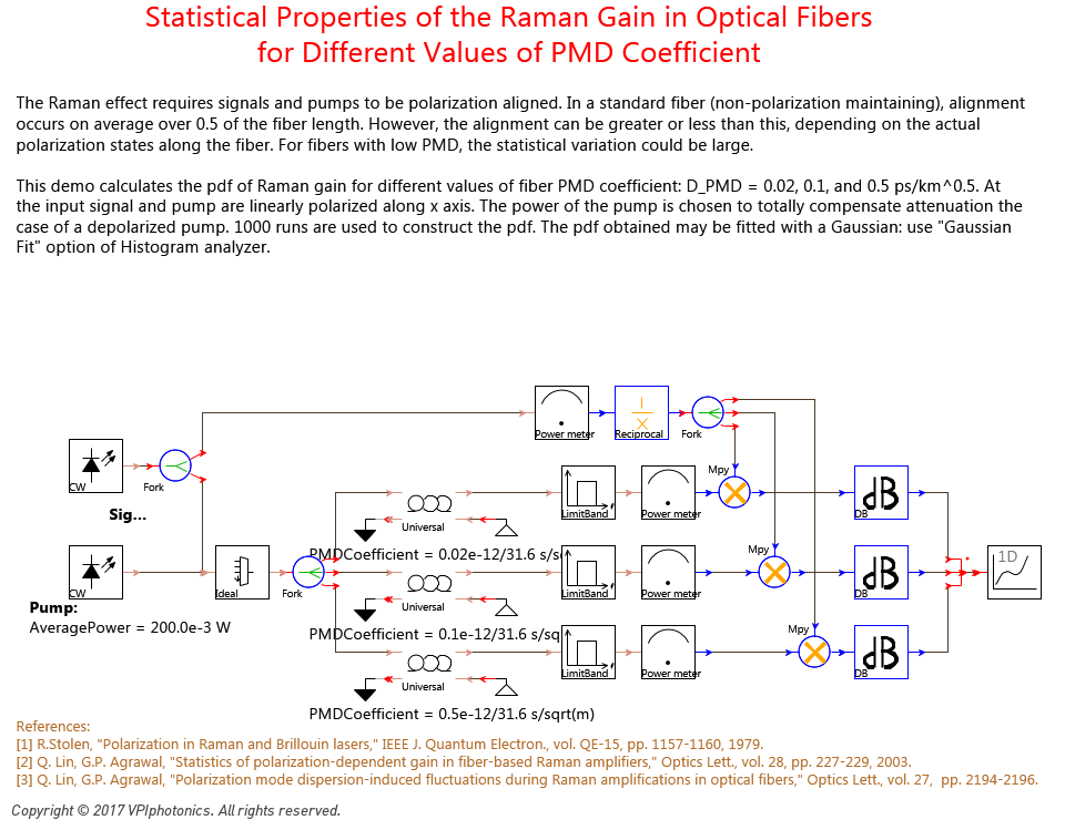 Picture for Statistical Properties of the Raman Gain in Optical Fibers <br>for Different Values of PMD Coefficient