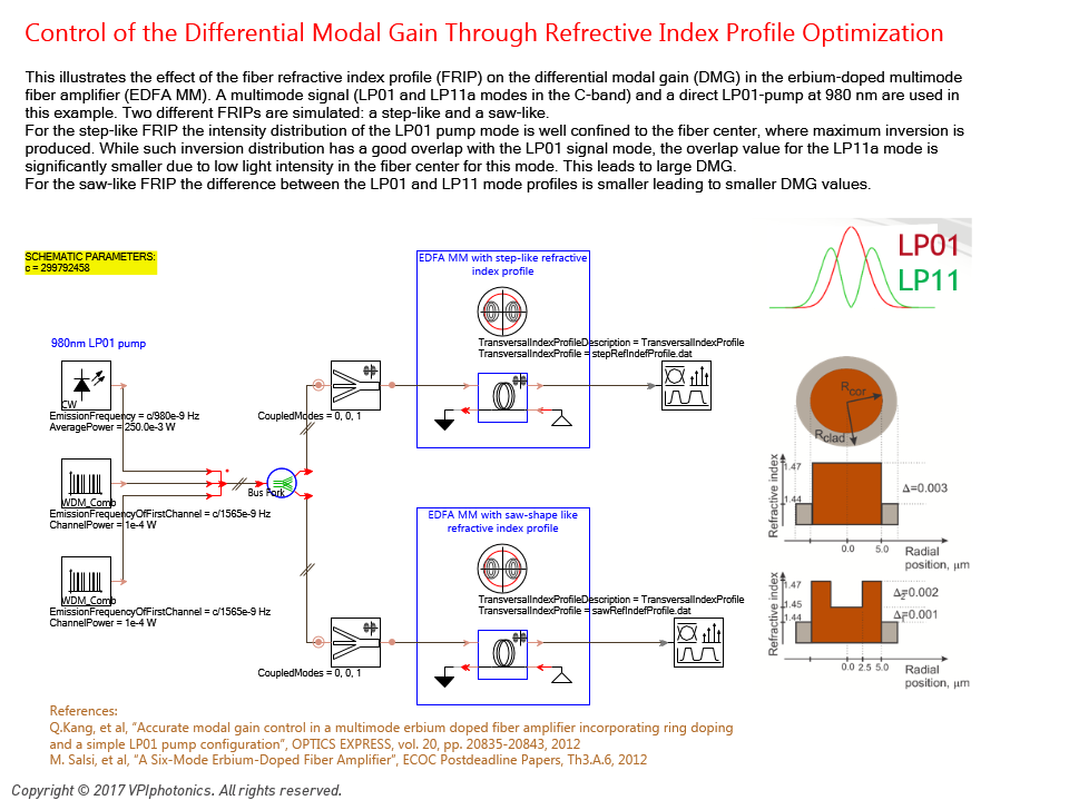 Picture for Control of the Differential Modal Gain Through Refrective Index Profile Optimization