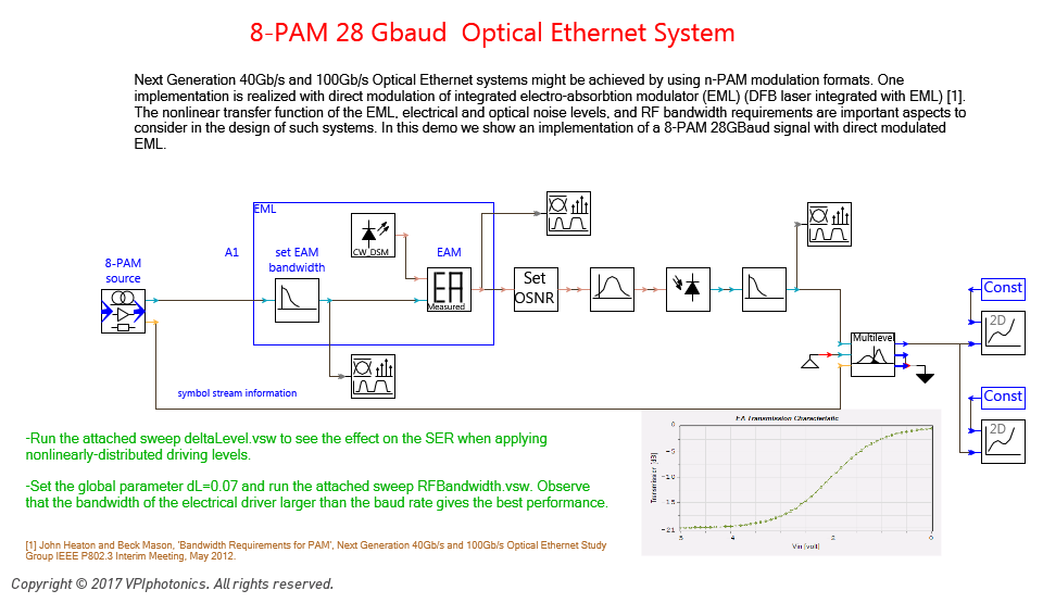 Picture for 8-PAM 28 Gbaud  Optical Ethernet System
