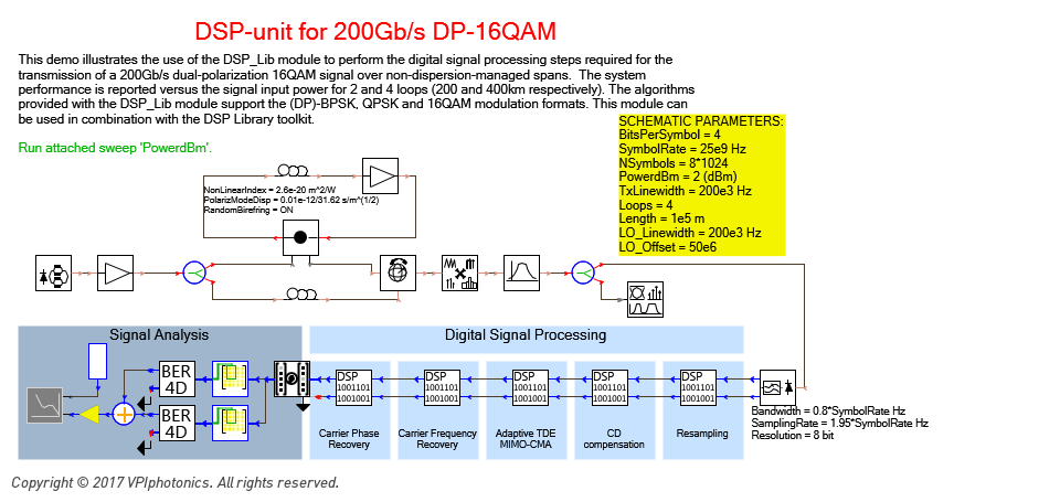 Picture for DSP-unit for 200Gb/s DP-16QAM