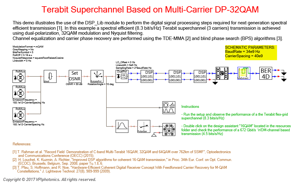 Picture for Terabit Superchannel Based on Multi-Carrier DP-32QAM