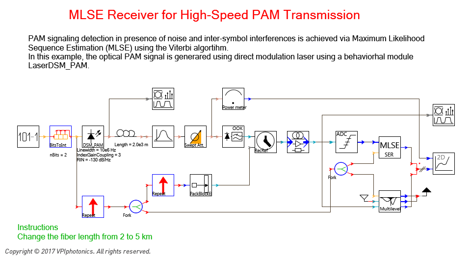 Picture for MLSE Receiver for High-Speed PAM Transmission
