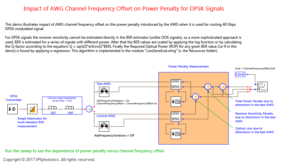 Picture for Impact of AWG Channel Frequency Offset on Power Penalty for DPSK Signals