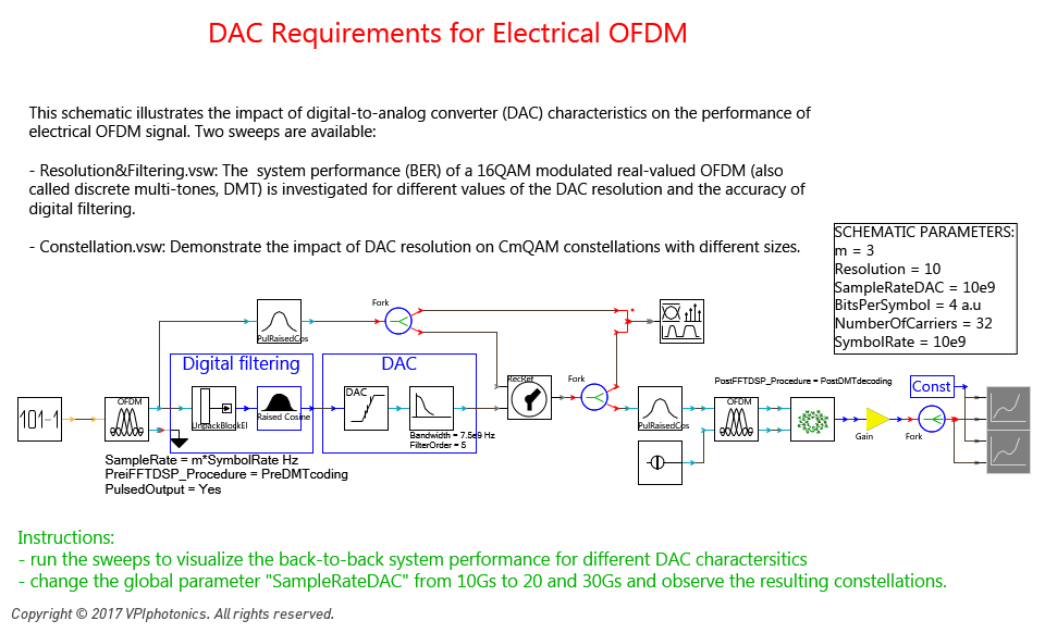 Picture for DAC Requirements for Electrical OFDM
