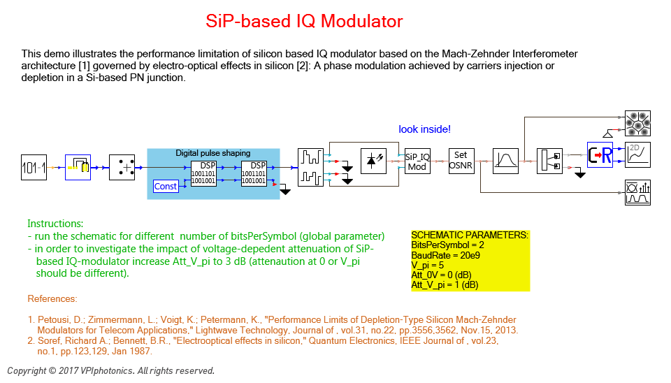 Picture for SiP-based IQ Modulator