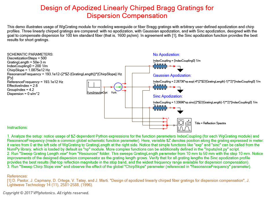Picture for Design of Apodized Linearly Chirped Bragg Gratings for Dispersion Compensation